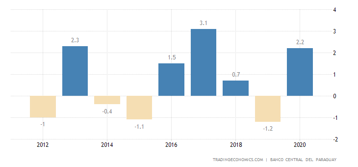Paraguay Current Account to GDP