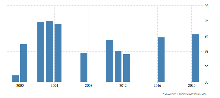 paraguay current education expenditure total percent of total expenditure in public institutions wb data