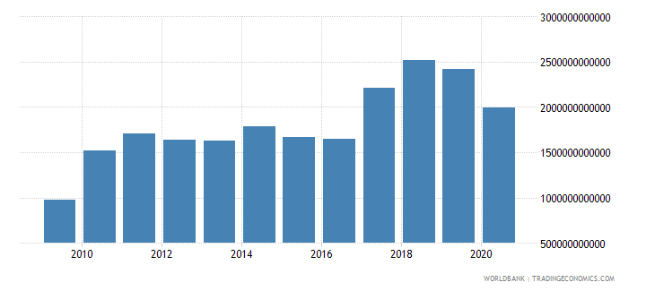 paraguay customs and other import duties current lcu wb data