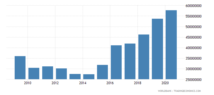 paraguay debt service on external debt public and publicly guaranteed ppg tds us dollar wb data