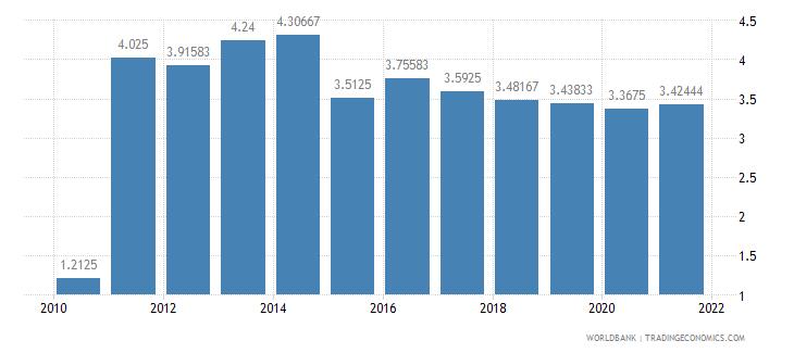 paraguay deposit interest rate percent wb data