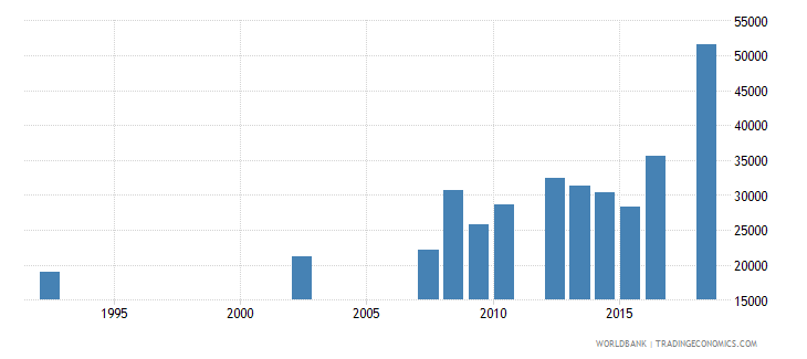 paraguay elderly illiterate population 65 years male number wb data