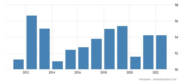 paraguay employment to population ratio 15 female percent national estimate wb data
