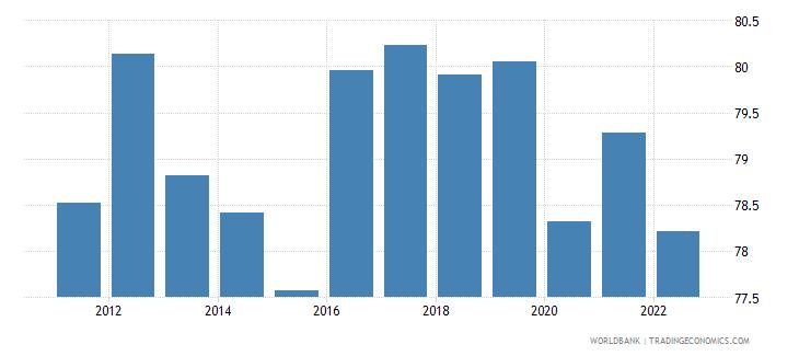 paraguay employment to population ratio 15 plus  male percent wb data