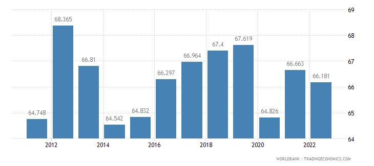 paraguay employment to population ratio 15 plus  total percent wb data