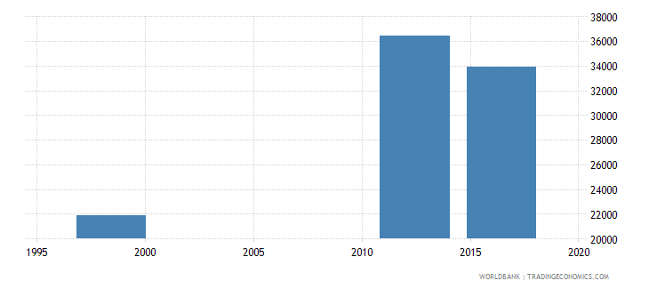 paraguay enrolment in upper secondary education private institutions female number wb data