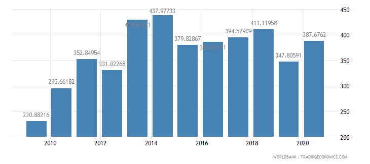 paraguay export value index 2000  100 wb data