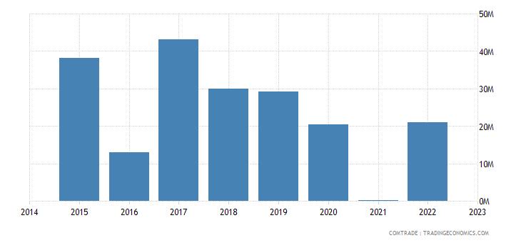 paraguay exports algeria
