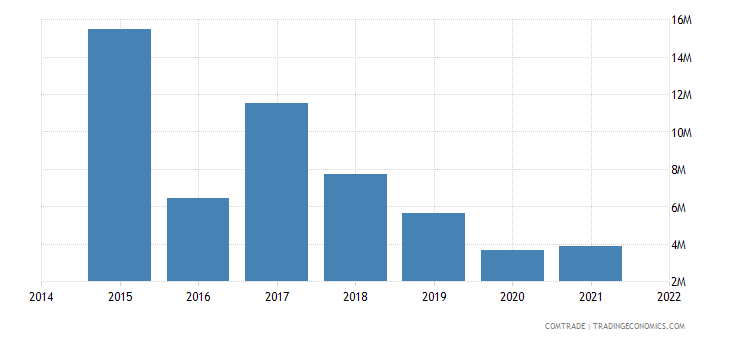 paraguay exports angola