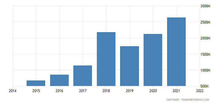 paraguay exports argentina