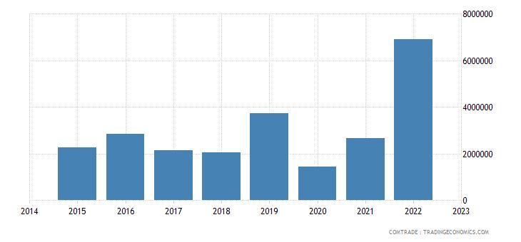 paraguay exports australia
