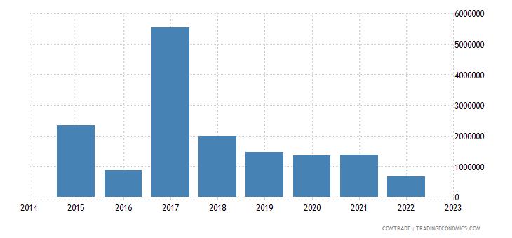 paraguay exports austria