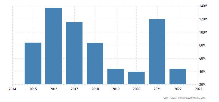 paraguay exports bangladesh