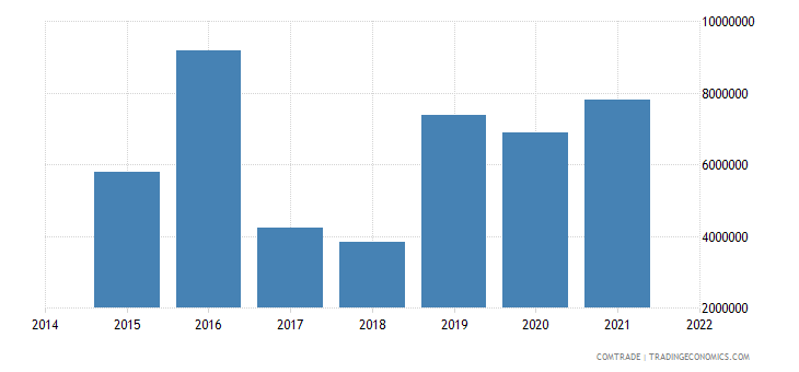 paraguay exports belgium