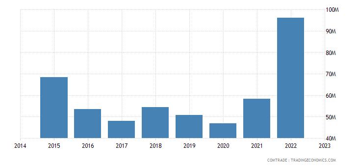 paraguay exports bolivia