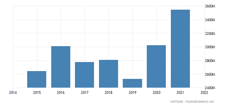paraguay exports brazil