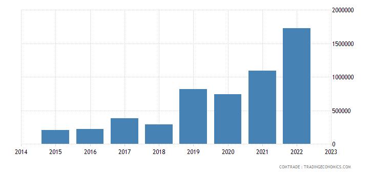 paraguay exports bulgaria