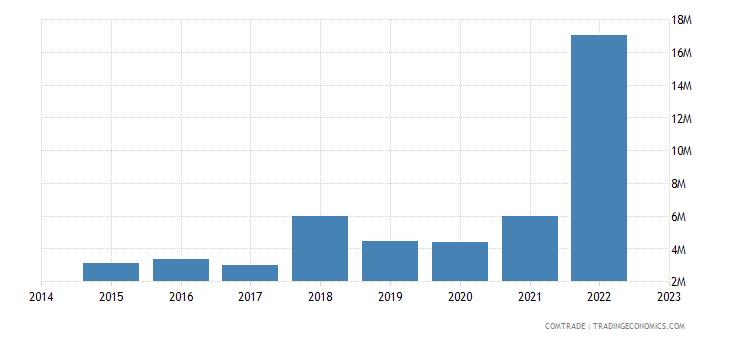 paraguay exports canada