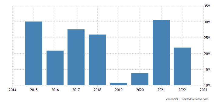 paraguay exports china
