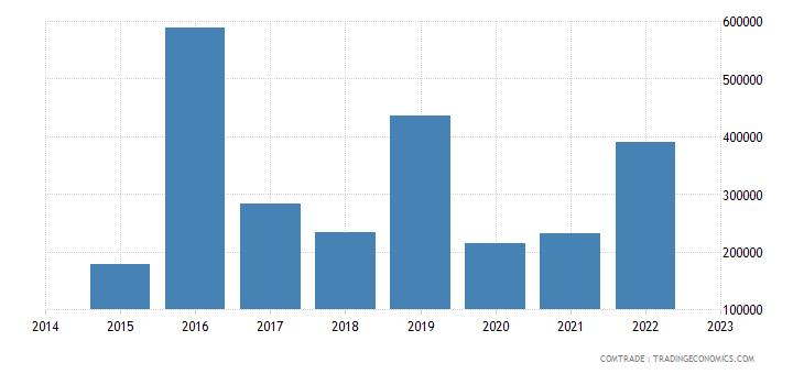 paraguay exports czech republic