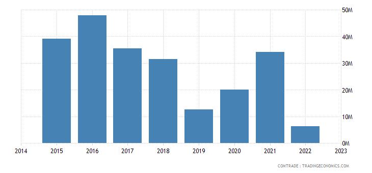 paraguay exports denmark