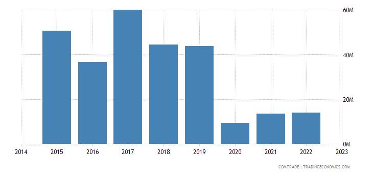 paraguay exports ecuador