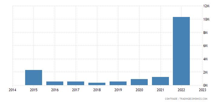 paraguay exports ghana
