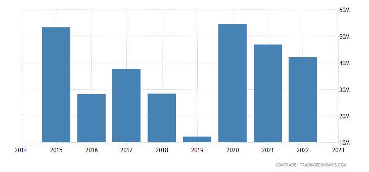 paraguay exports hong kong