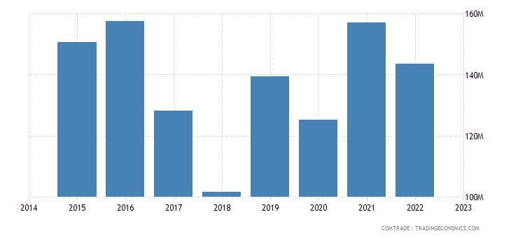 paraguay exports israel