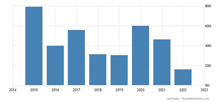 paraguay exports japan