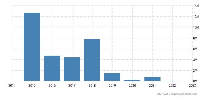 paraguay exports kazakhstan