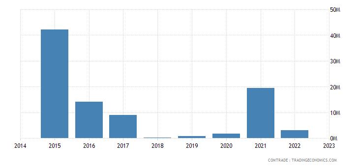 paraguay exports malaysia