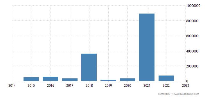 paraguay exports mozambique