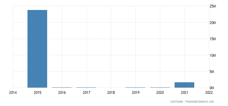 paraguay exports nigeria