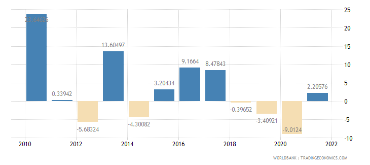 paraguay exports of goods and services annual percent growth wb data