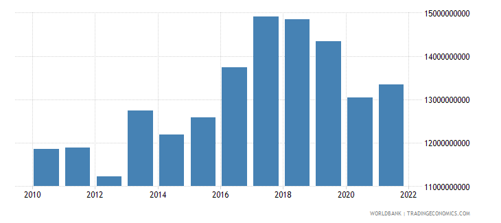 paraguay exports of goods and services constant 2000 us dollar wb data