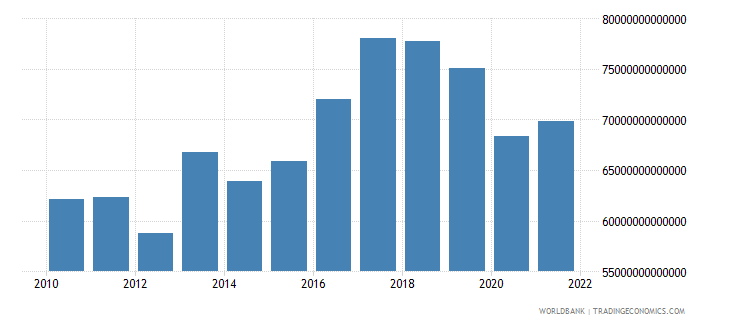 paraguay exports of goods and services constant lcu wb data