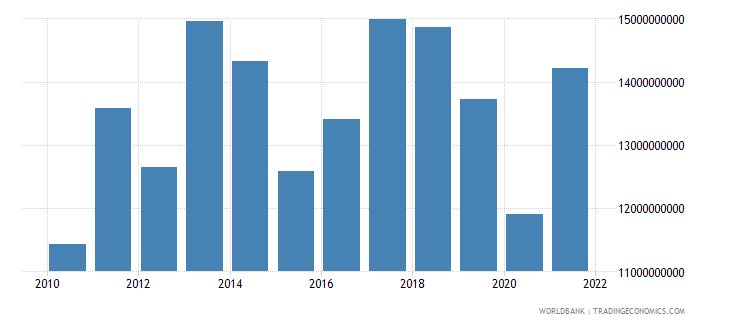 paraguay exports of goods and services us dollar wb data
