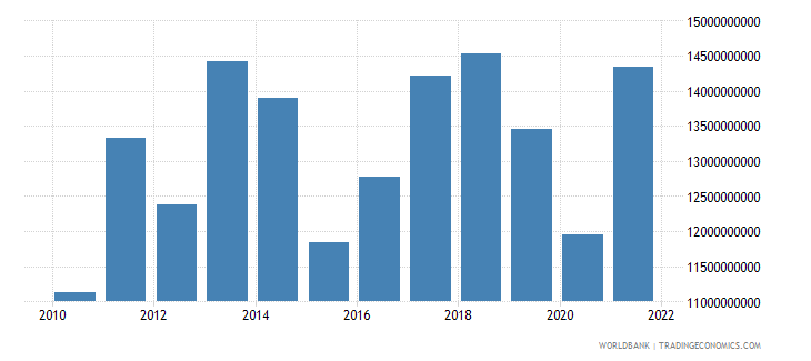 paraguay exports of goods services and income bop us dollar wb data