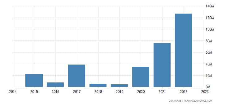 paraguay exports pakistan