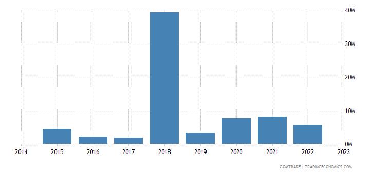 paraguay exports panama