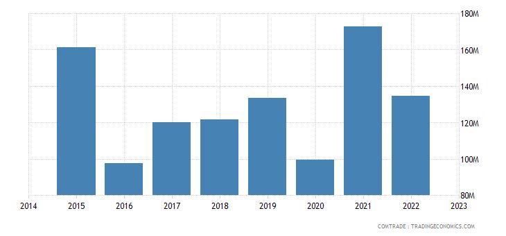 paraguay exports peru