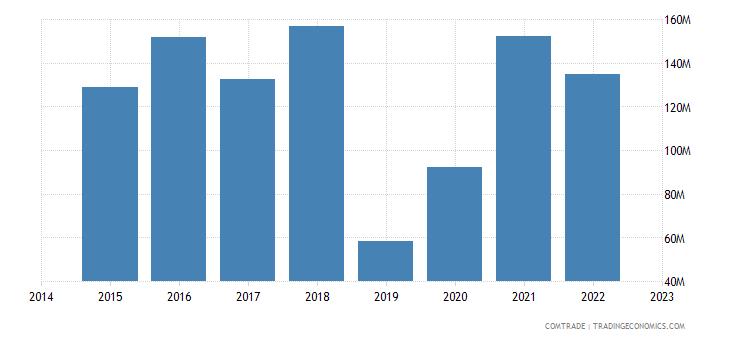 paraguay exports poland