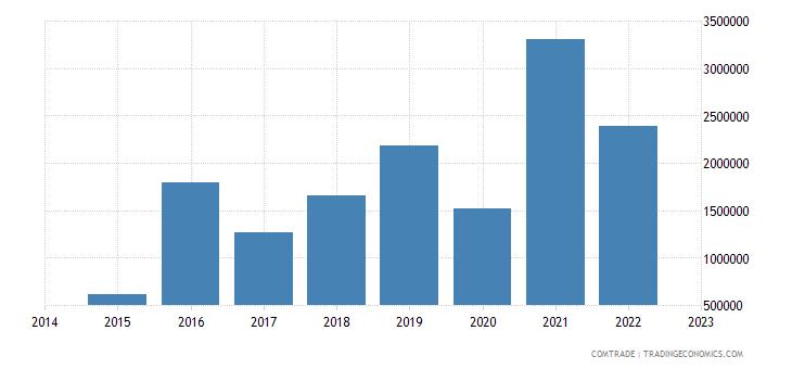 paraguay exports qatar