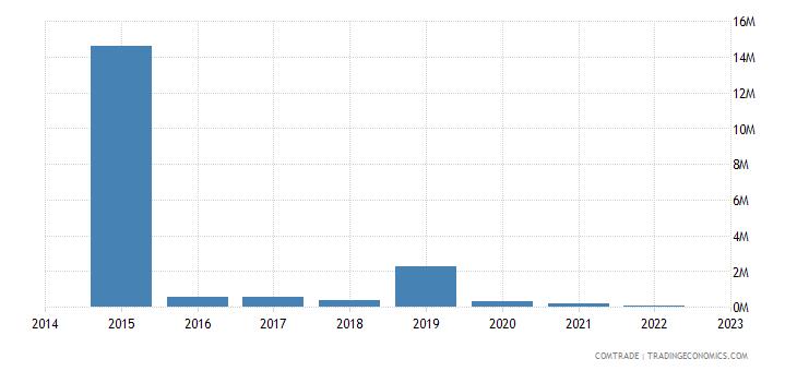 paraguay exports romania