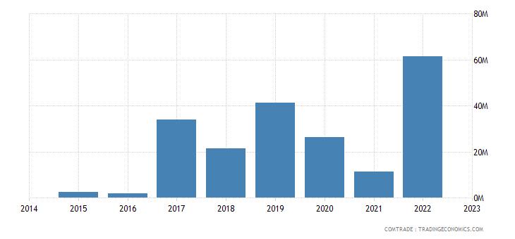 paraguay exports saudi arabia