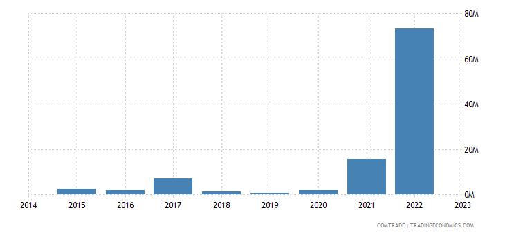 paraguay exports singapore