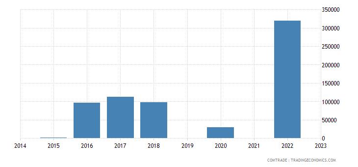 paraguay exports slovakia