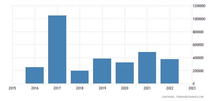 paraguay exports slovenia