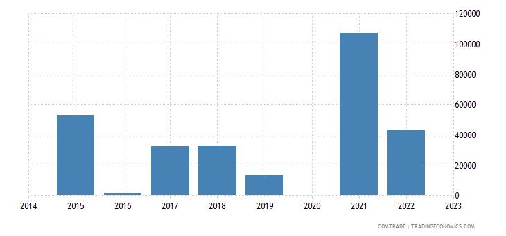 paraguay exports sri lanka